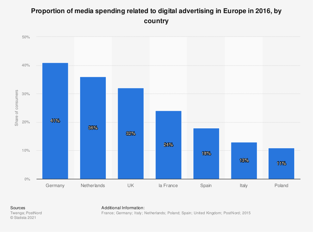 Statistic: Proportion of media spending related to digital advertising in Europe in 2016, by country | Statista