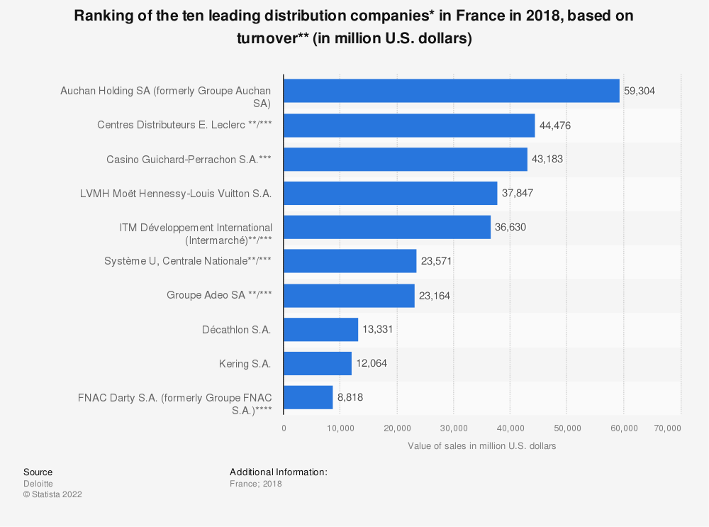 Statistic: Ranking of the ten leading distribution companies* in France in 2018, based on turnover** (in million U.S. dollars) | Statista