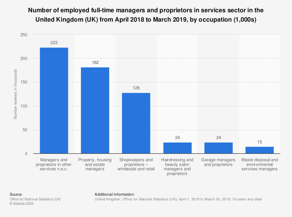 Statistic: Number of employed full-time managers and proprietors in services sector in the United Kingdom (UK) in 2018, by occupation (1,000s) | Statista