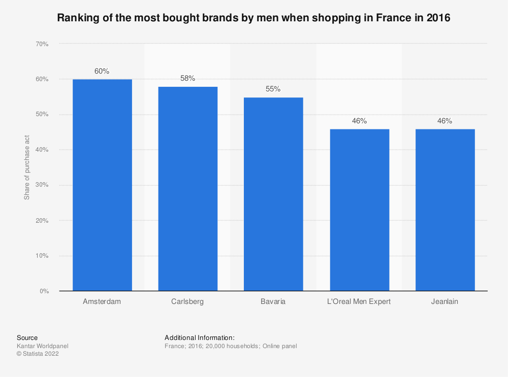Statistic: Ranking of the most bought brands by men when shopping in France in 2016  | Statista
