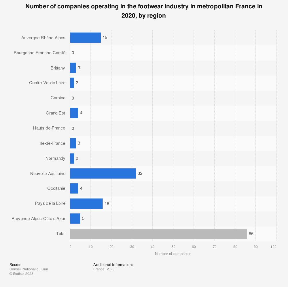 Statistic: Number of companies operating in the footwear industry in metropolitan France in 2019, by region | Statista