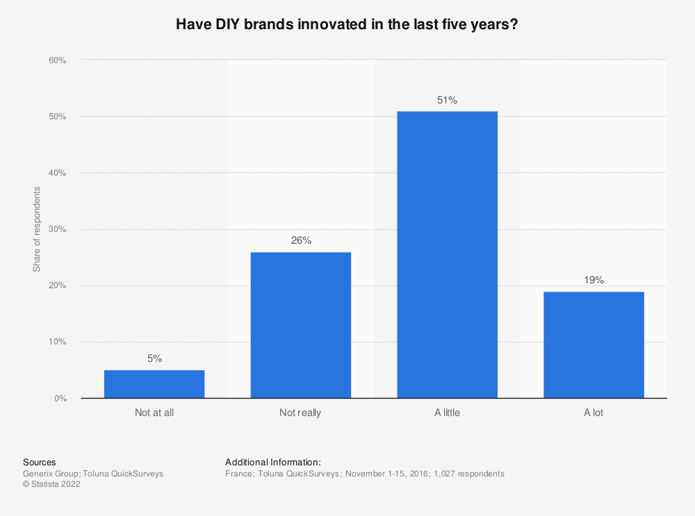Statistic: Have DIY brands innovated  in the last five years? | Statista