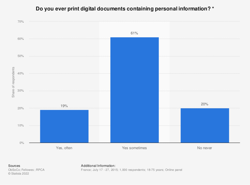 Statistic: Do you ever print digital documents containing personal information? * | Statista