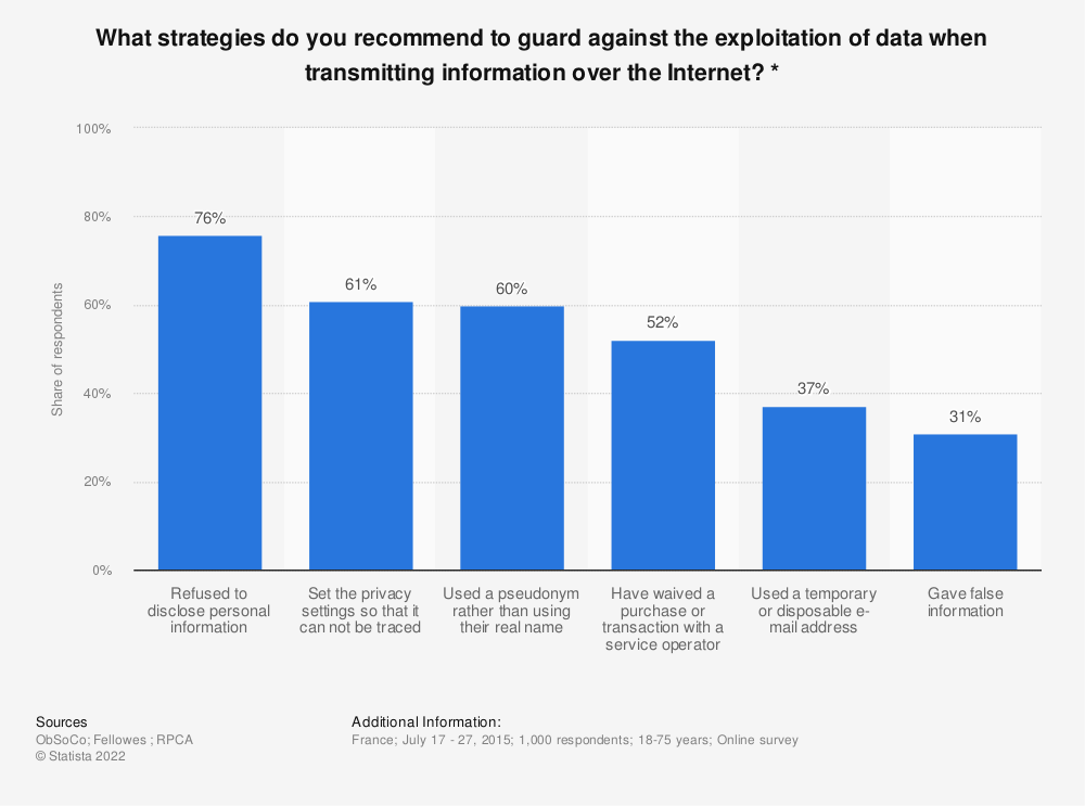 Statistic: What strategies do you recommend to guard against the exploitation of data when transmitting information over the Internet? * | Statista