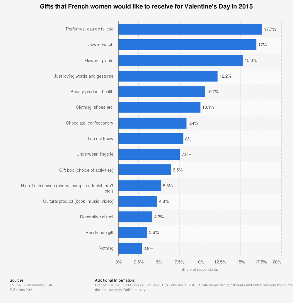 Statistic: Gifts that French women would like to receive for Valentine's Day in 2015 | Statista