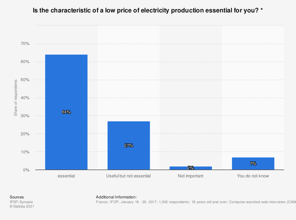 Statistic: Is the characteristic of a low price of electricity production essential for you? * | Statista