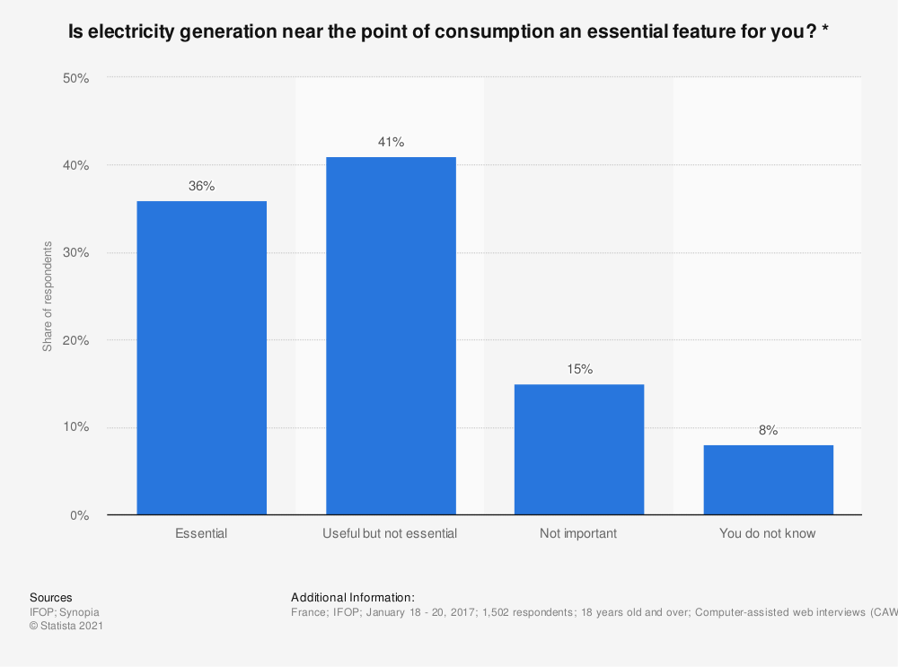 Statistic: Is electricity generation near the point of consumption an essential feature for you? * | Statista