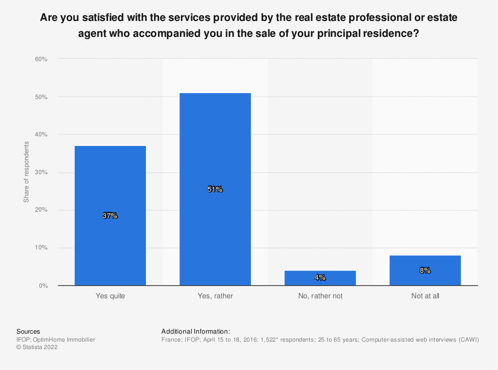 Statistic: Are you satisfied with the services provided by the real estate professional or estate agent who accompanied you in the sale of your principal residence? | Statista