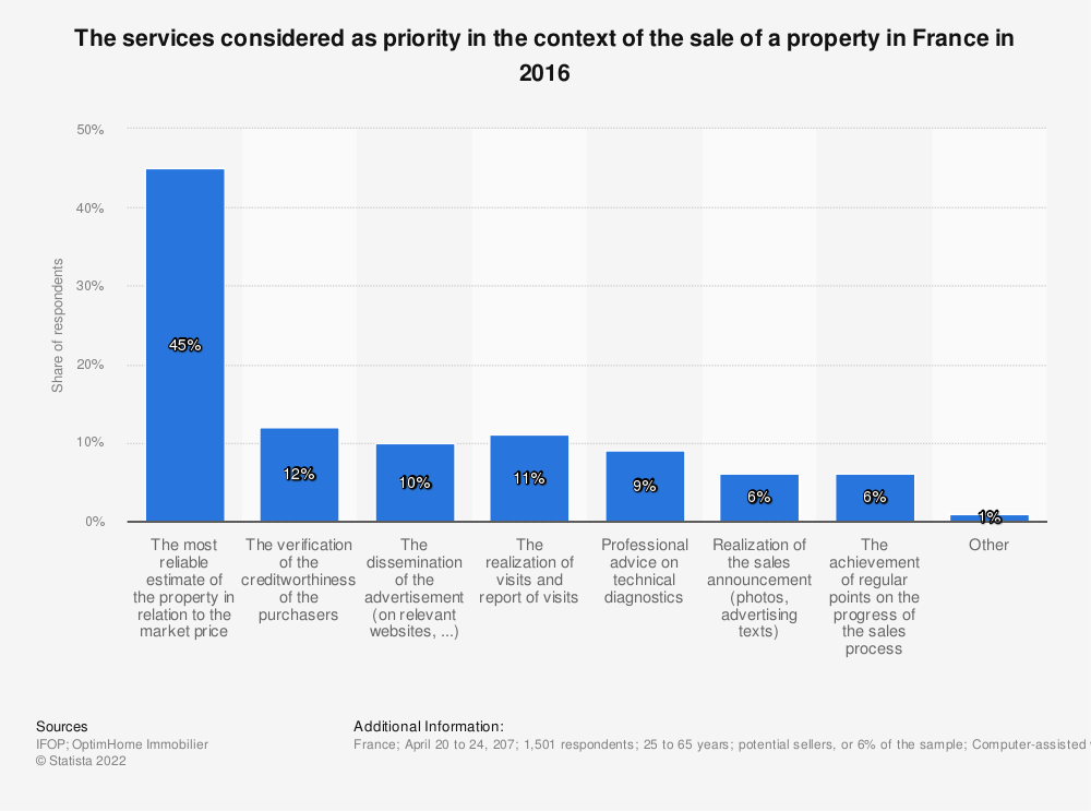 Statistic: The services considered as priority in the context of the sale of a property in France in 2016 | Statista