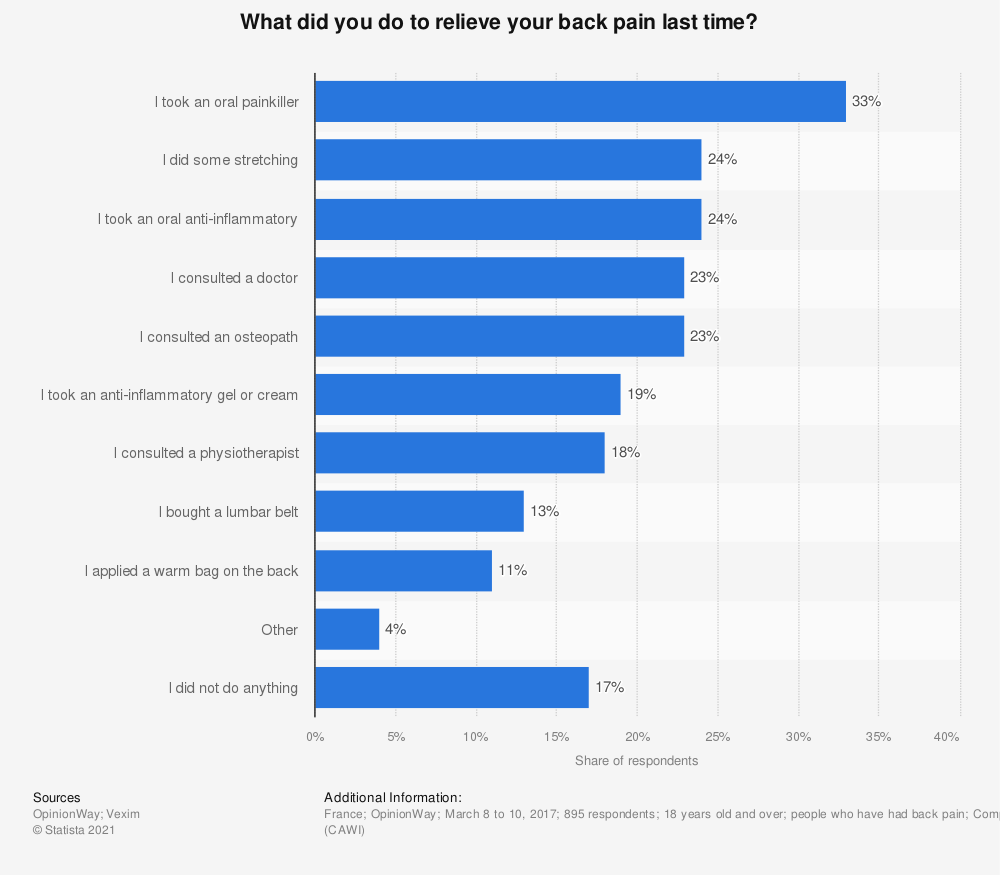 Statistic: What did you do to relieve your back pain last time? | Statista