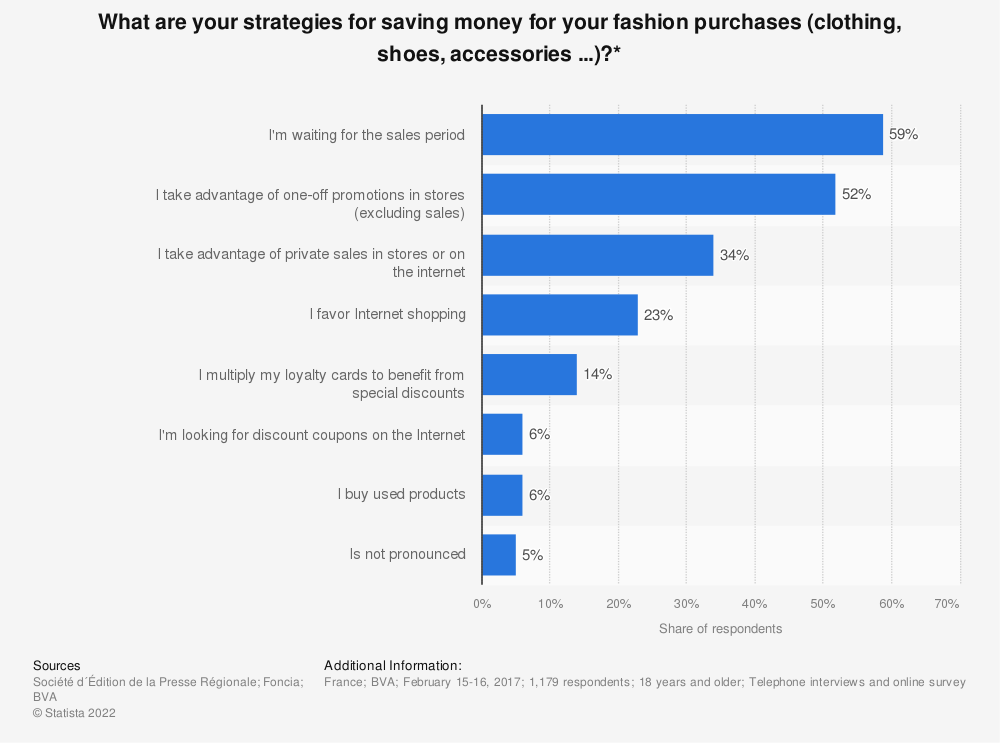 Statistic: What are your strategies for saving money for your fashion purchases (clothing, shoes, accessories ...)?* | Statista