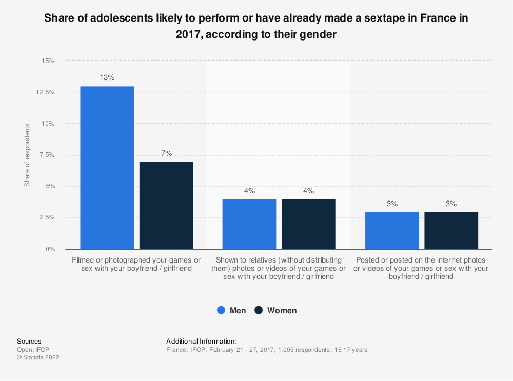 Statistic: Share of adolescents likely to perform or have already made a sextape in France in 2017, according to their gender | Statista