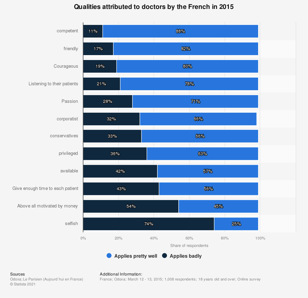 Statistic: Qualities attributed to doctors by the French in 2015 | Statista
