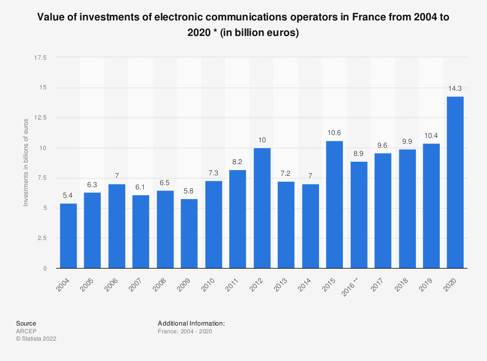 Statistic: Value of investments of electronic communications operators in France from 2004 to 2016 * (in million euros) | Statista