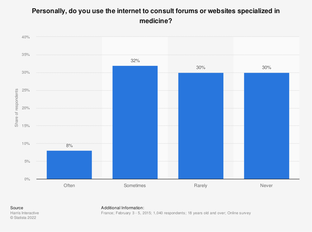 Statistic: Personally, do you use the internet to consult forums or websites specialized in medicine? | Statista