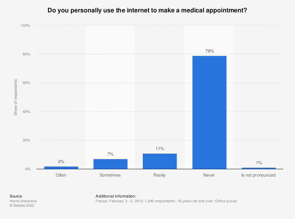 Statistic: Do you personally use the internet to make a medical appointment? | Statista