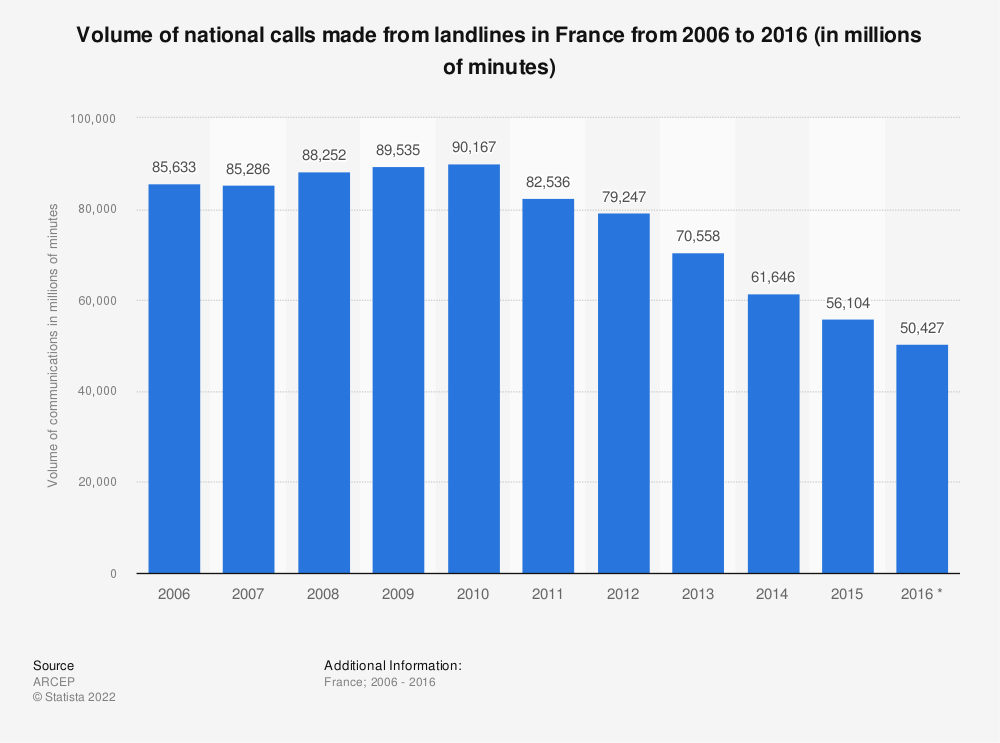 Statistic: Volume of national calls made from landlines in France from 2006 to 2016 (in millions of minutes) | Statista