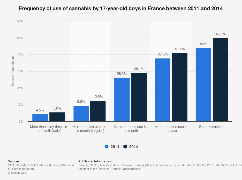 Statistic: Frequency of use of cannabis by 17-year-old boys in France between 2011 and 2014 | Statista