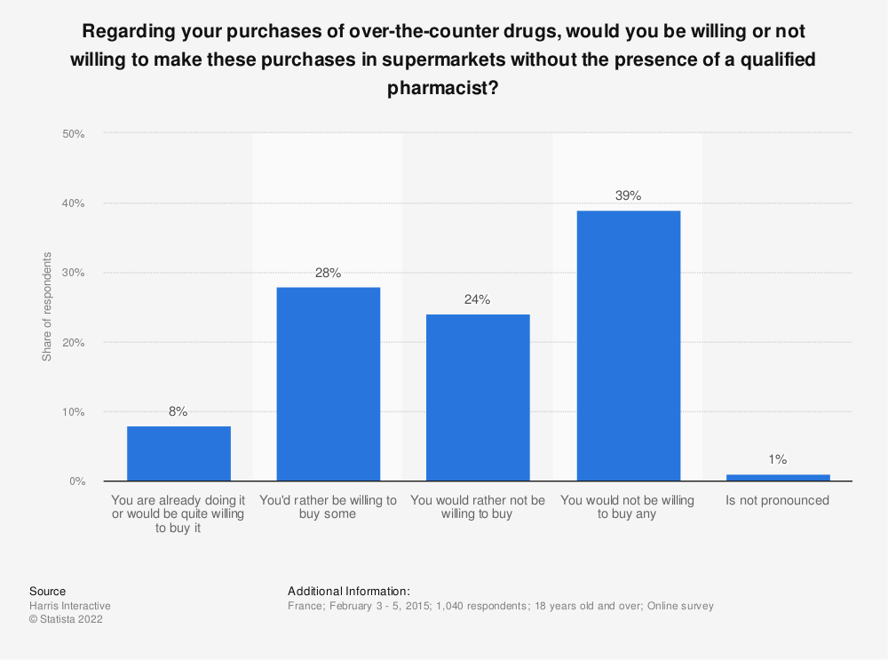 Statistic: Regarding your purchases of over-the-counter drugs, would you be willing or not willing to make these purchases in supermarkets without the presence of a qualified pharmacist? | Statista