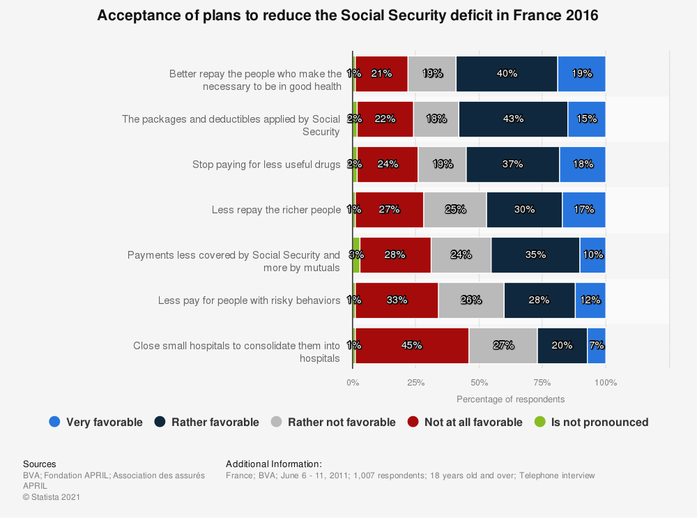 Statistic: Acceptance of plans to reduce the Social Security deficit in France 2016 | Statista