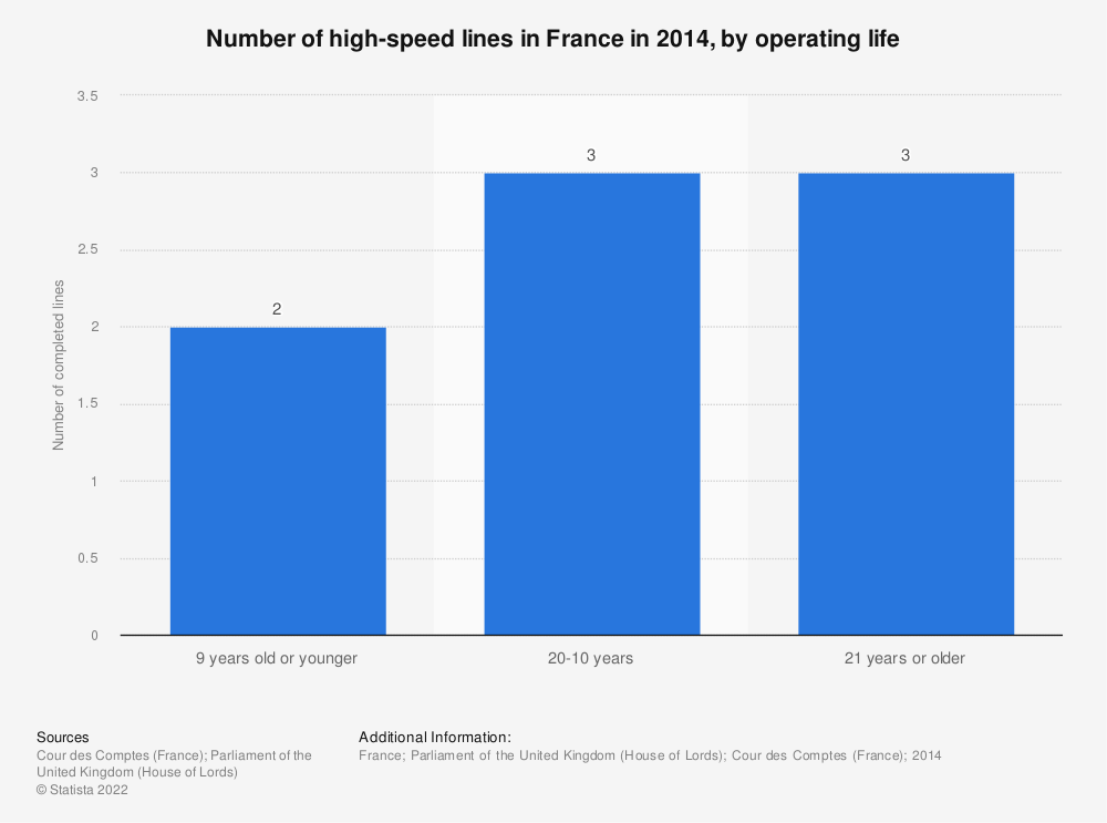 Statistic: Number of high-speed lines in France in 2014, by operating life | Statista