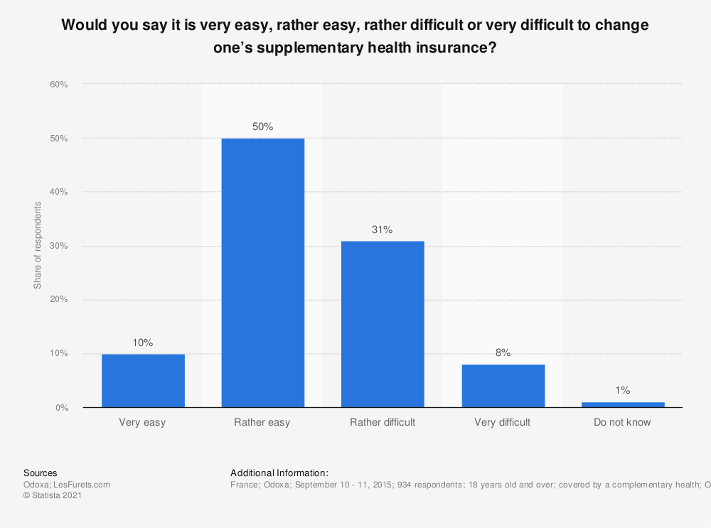 Statistic: Would you say it is very easy, rather easy, rather difficult or very difficult to change one's supplementary health insurance? | Statista