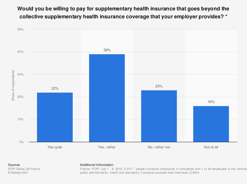 Statistic: Would you be willing to pay for supplementary health insurance that goes beyond the collective supplementary health insurance coverage that your employer provides? * | Statista