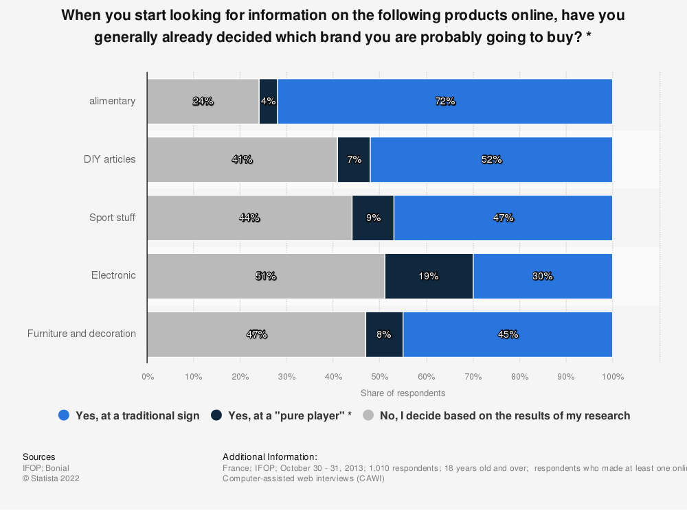 Statistic: When you start looking for information on the following products online, have you generally already decided which brand you are probably going to buy? * | Statista