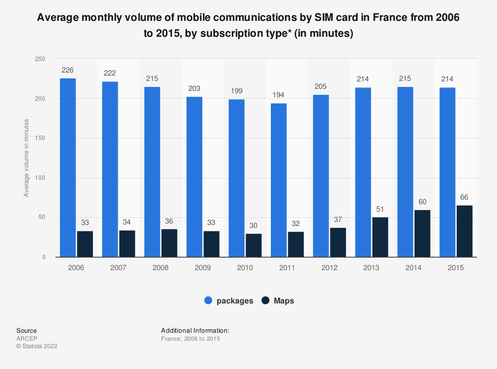Statistic: Average monthly volume of mobile communications by SIM card in France from 2006 to 2015, by subscription type* (in minutes) | Statista