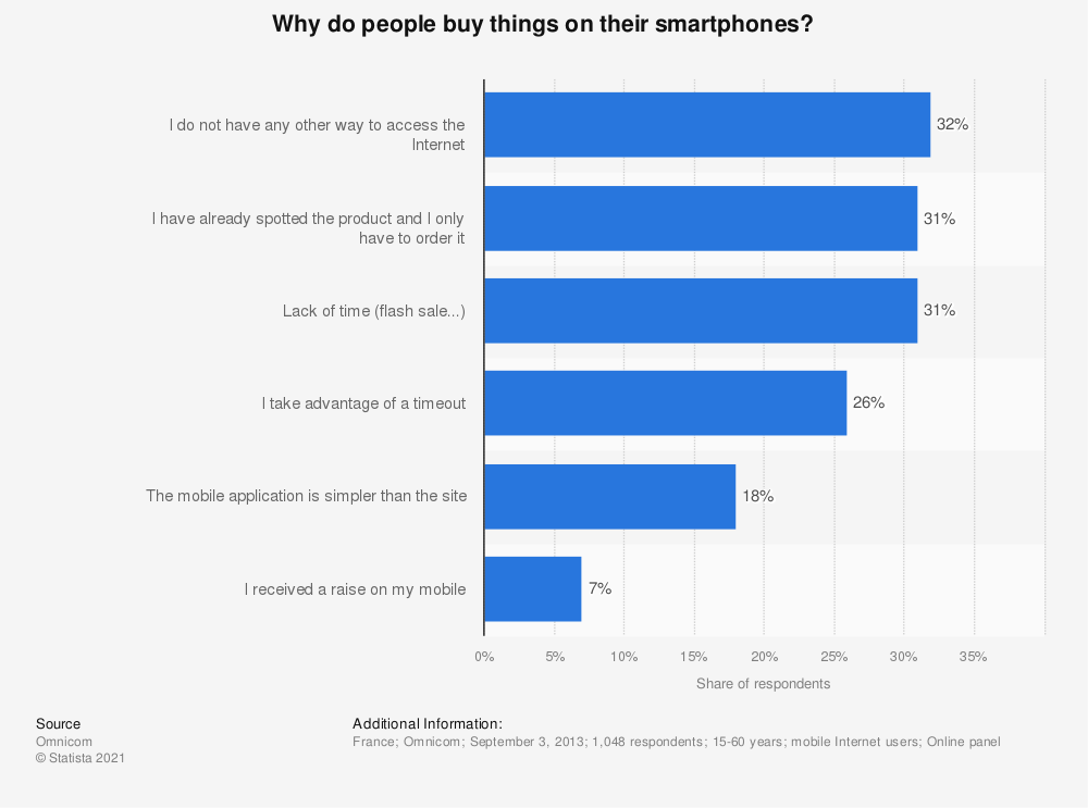 Statistic: Reasons that would lead mobile Internet users to make purchases on their mobile device in France in 2013   Statista