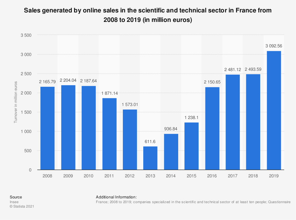 Statistic: Sales generated by online sales in the scientific and technical sector in France from 2008 to 2017 (in million euros)* | Statista