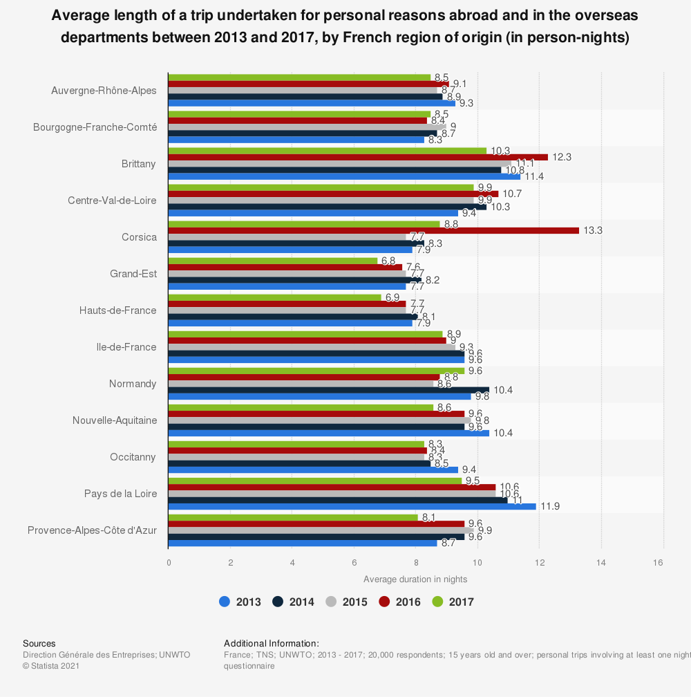 Statistic: Average length of a trip undertaken for personal reasons abroad and in the overseas departments between 2013 and 2017, by French region of origin (in person-nights) | Statista
