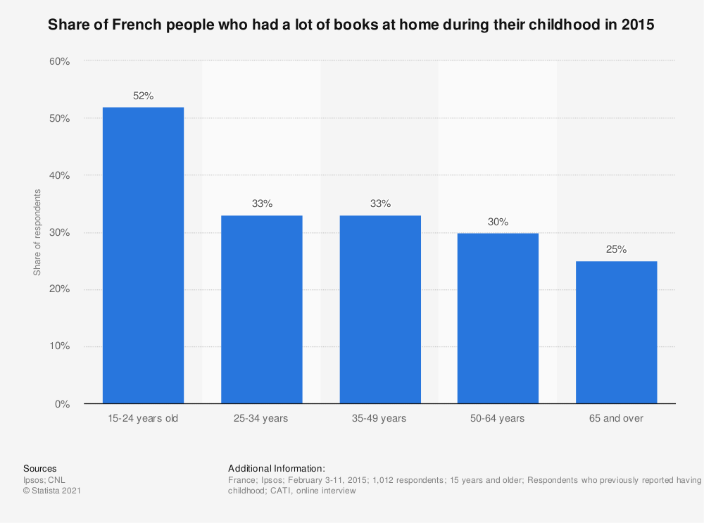 Statistic: Share of French people who had a lot of books at home during their childhood in 2015 | Statista