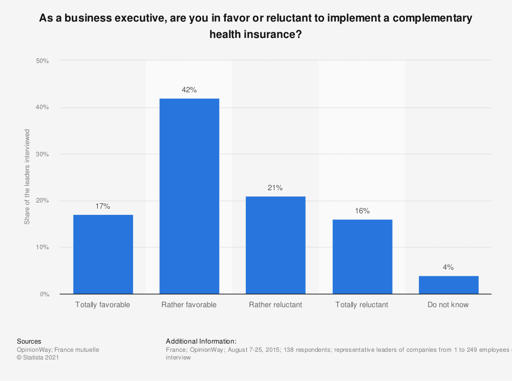 Statistic: As a business executive, are you in favor or reluctant to implement a complementary health insurance? | Statista