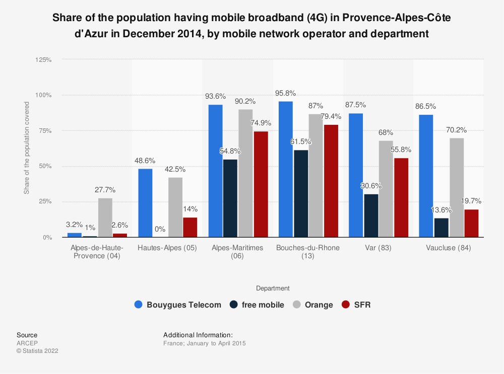 Statistic: Share of the population having mobile broadband (4G) in Provence-Alpes-Côte d'Azur in December 2014, by mobile network operator and department | Statista