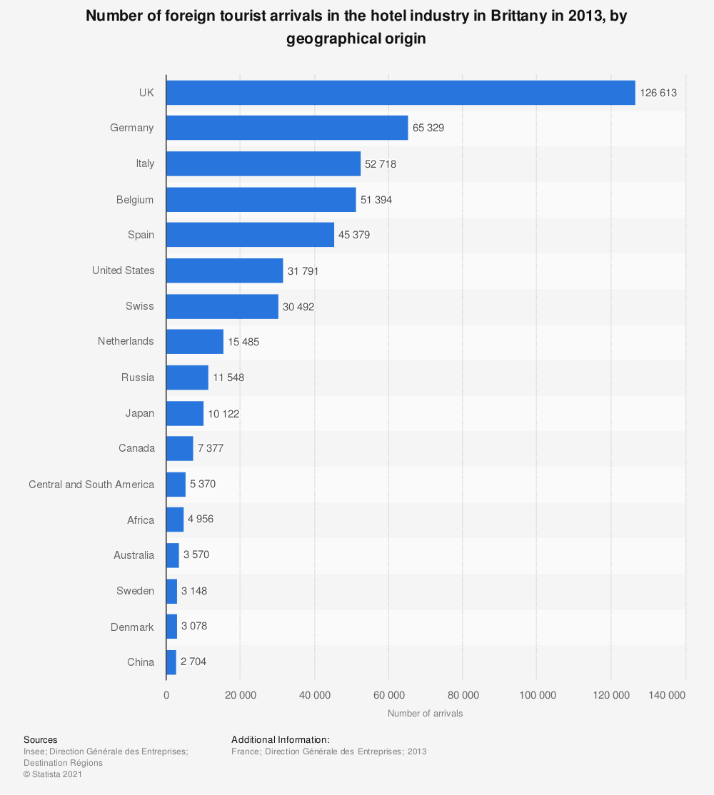 Statistic: Number of foreign tourist arrivals in the hotel industry in Brittany in 2013, by geographical origin | Statista