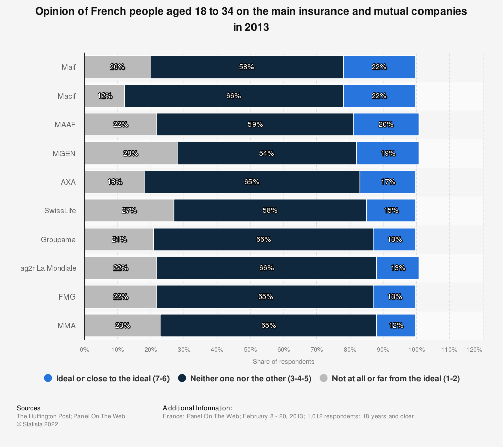 Statistic: Opinion of French people aged 18 to 34 on the main insurance and mutual companies in 2013 | Statista