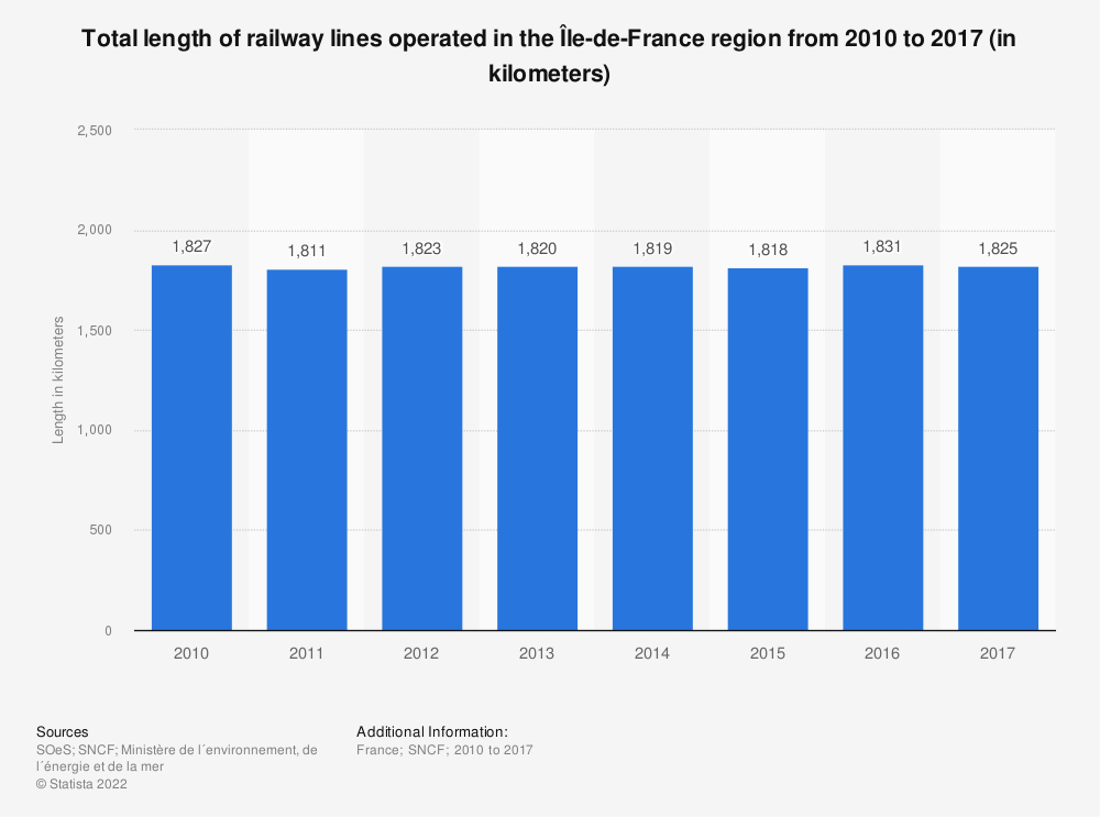 Statistic: Total length of railway lines operated in the Île-de-France region from 2010 to 2015 (in kilometers) | Statista