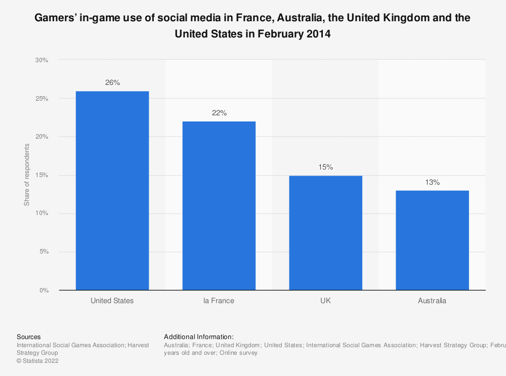 Statistic: Gamers' in-game use of social media in France, Australia, the United Kingdom and the United States in February 2014 | Statista