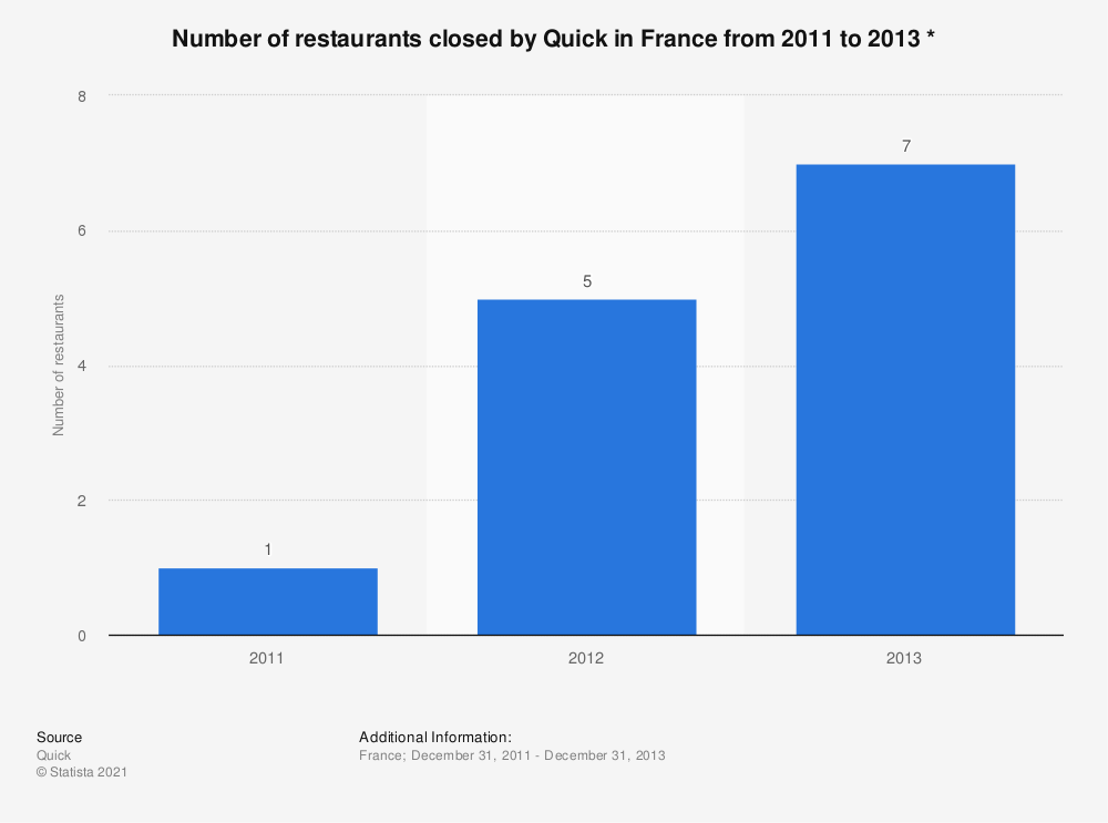 Statistic: Number of restaurants closed by Quick in France from 2011 to 2013 * | Statista