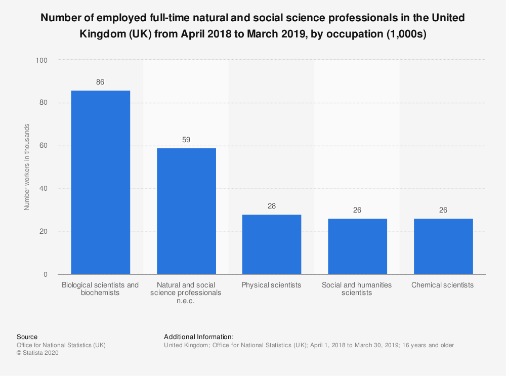 Statistic: Number of employed full-time natural and social science professionals in the United Kingdom (UK) from April 2018 to March 2019, by occupation (1,000s) | Statista