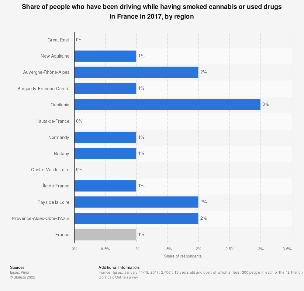 Statistic: Share of people who have been driving while having smoked cannabis or used drugs in France in 2017, by region | Statista