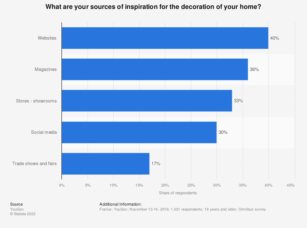Statistic: What are all the media you use to compare equipment offers regarding your habitat? | Statista