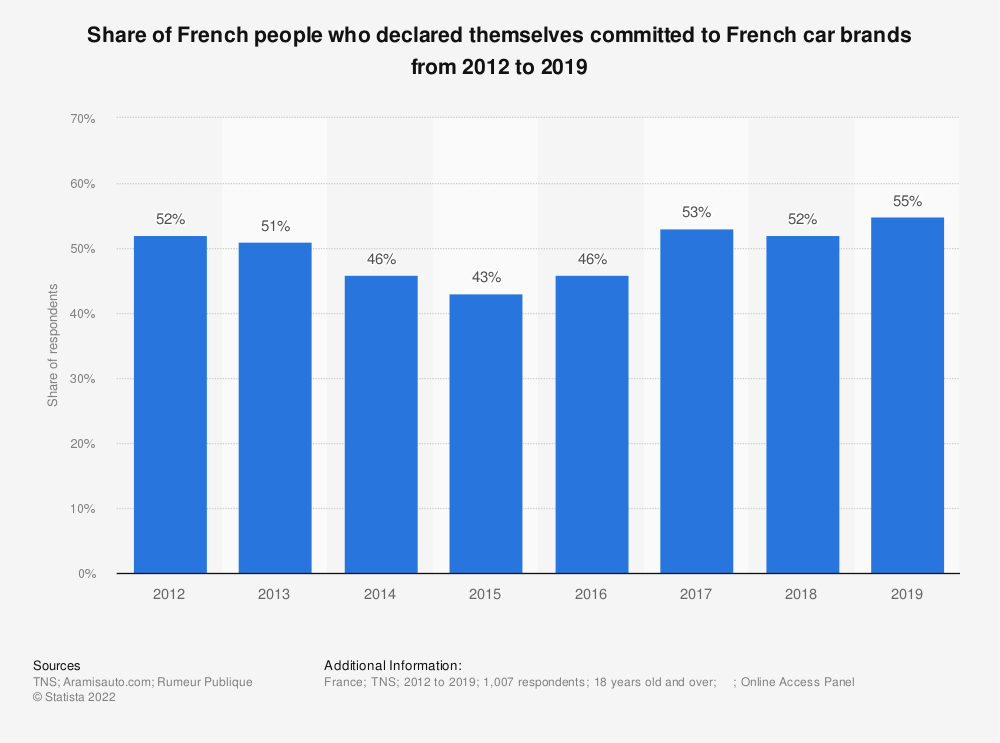 Statistic: Share of French people who declared themselves committed to French car brands from 2012 to 2016 * | Statista