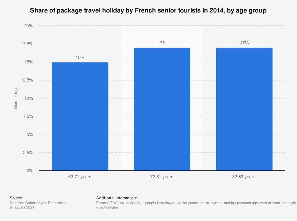 Statistic: Share of package travel holiday by French senior tourists in 2014, by age group | Statista
