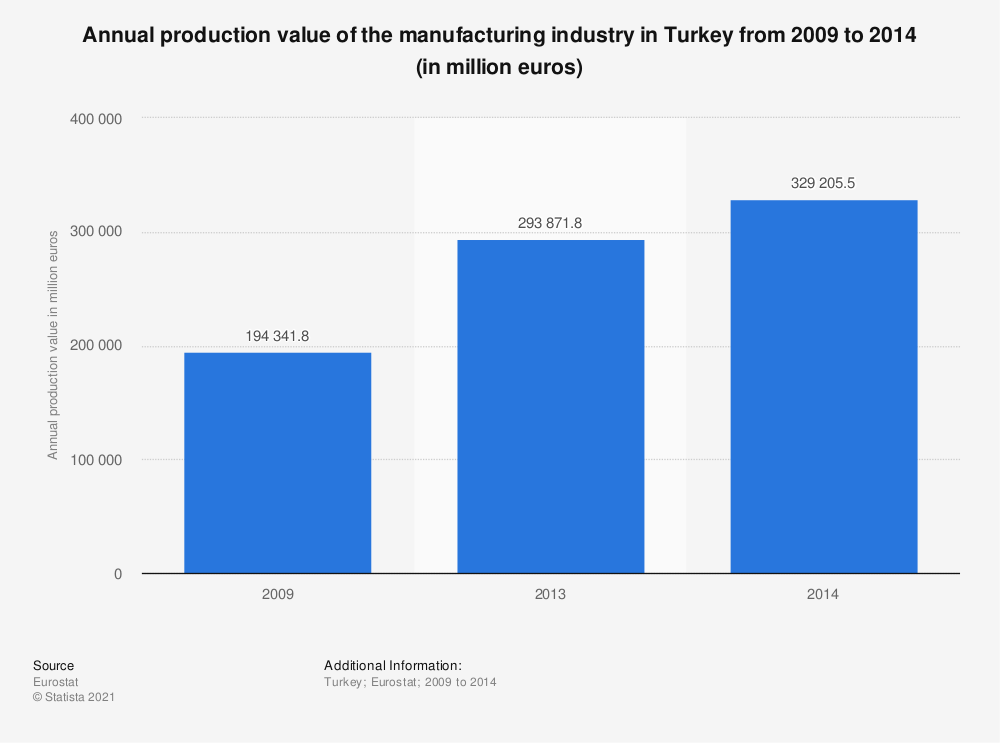 Statistic: Annual production value of the manufacturing industry in Turkey from 2009 to 2014 (in million euros) | Statista