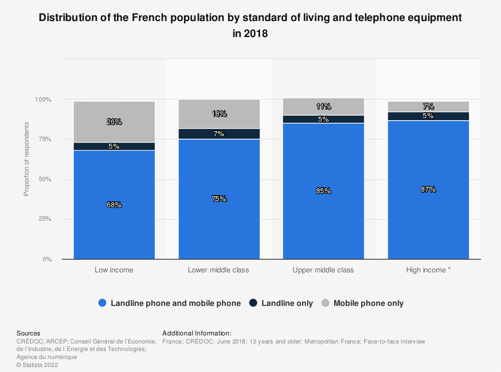 Statistic: Distribution of the French population by standard of living and telephone equipment in 2018 | Statista