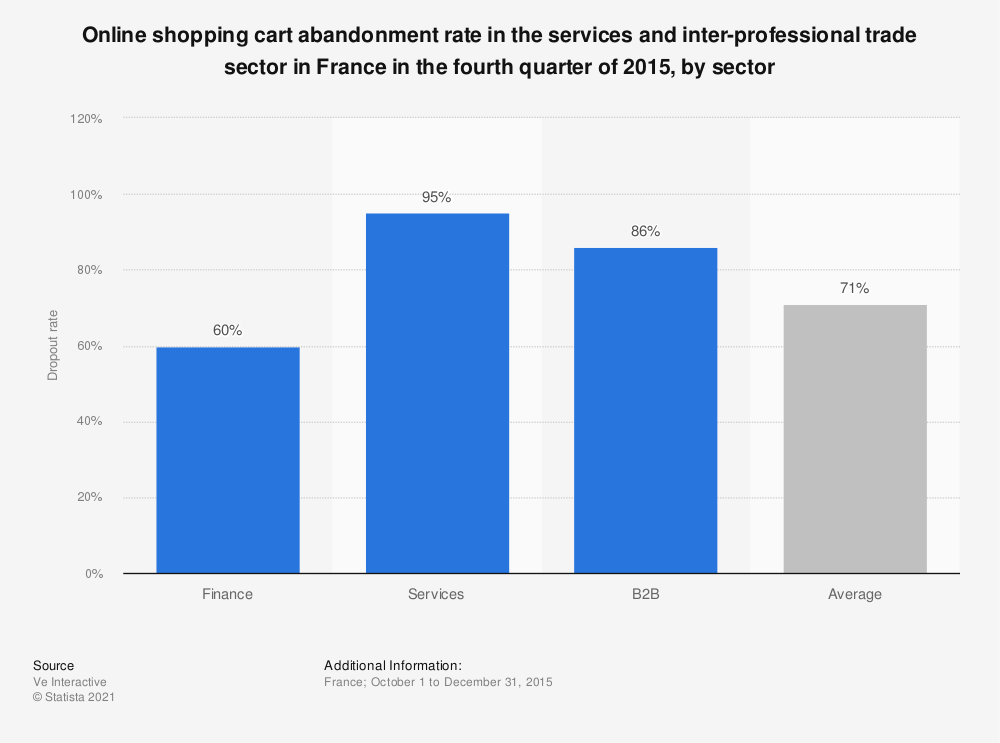 Statistic: Online shopping cart abandonment rate in the services and inter-professional trade sector in France in the fourth quarter of 2015, by sector | Statista