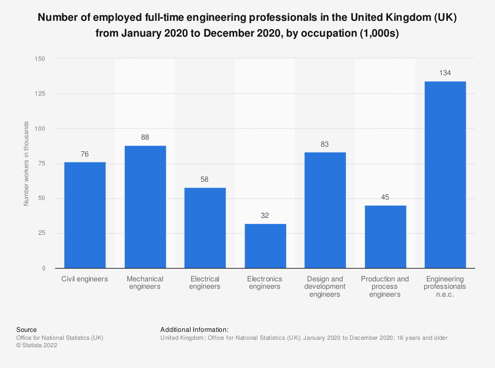 Statistic: Number of employed full-time engineering professionals in the United Kingdom (UK) in 2018, by occupation (1,000s) | Statista