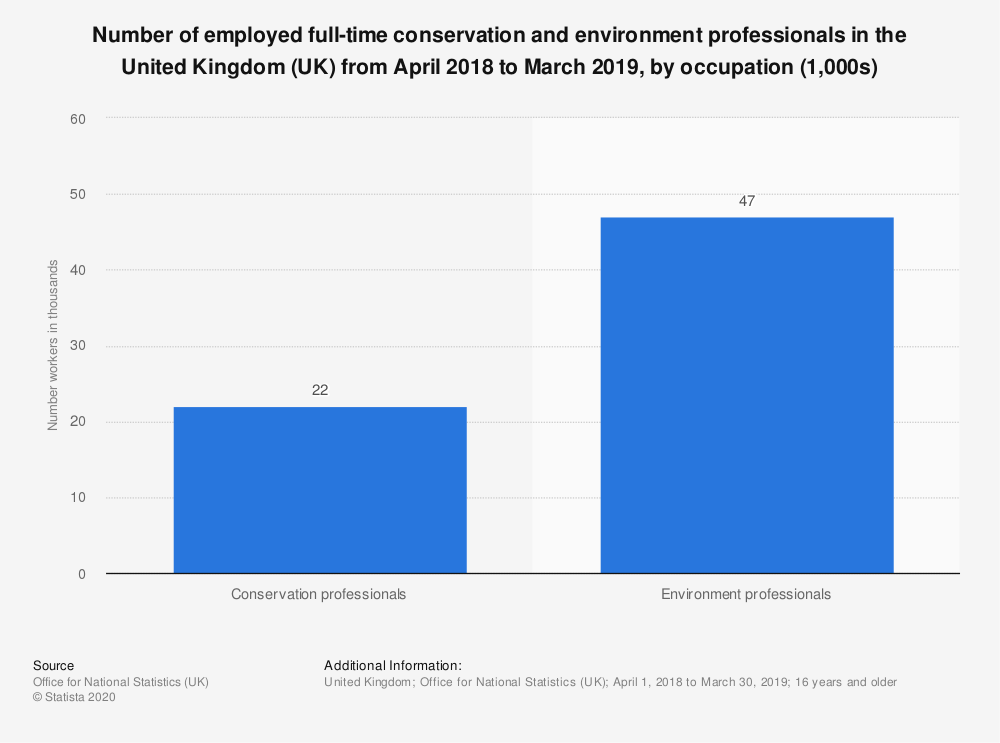 Statistic: Number of employed full-time conservation and environment professionals in the United Kingdom (UK) from April 2018 to March 2019, by occupation (1,000s) | Statista